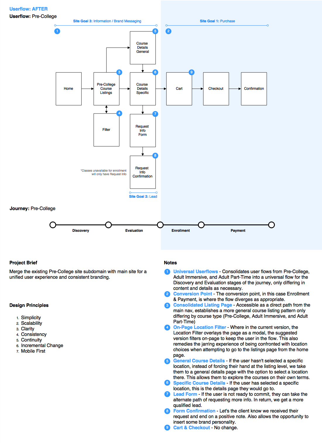 Recommendations: User Flow | Collaborative Process